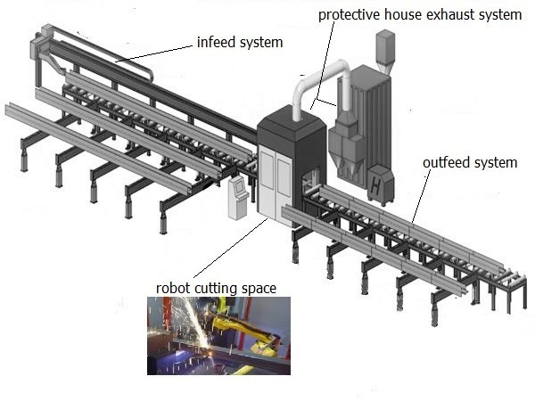 Steel beam plasma cutting machine